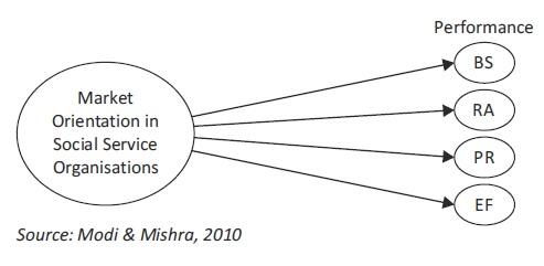 market-orientation-in-non-profit-organisations